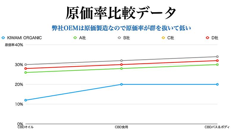 CBD_OEM製造_パートナーシップ_原価率比較データ.png