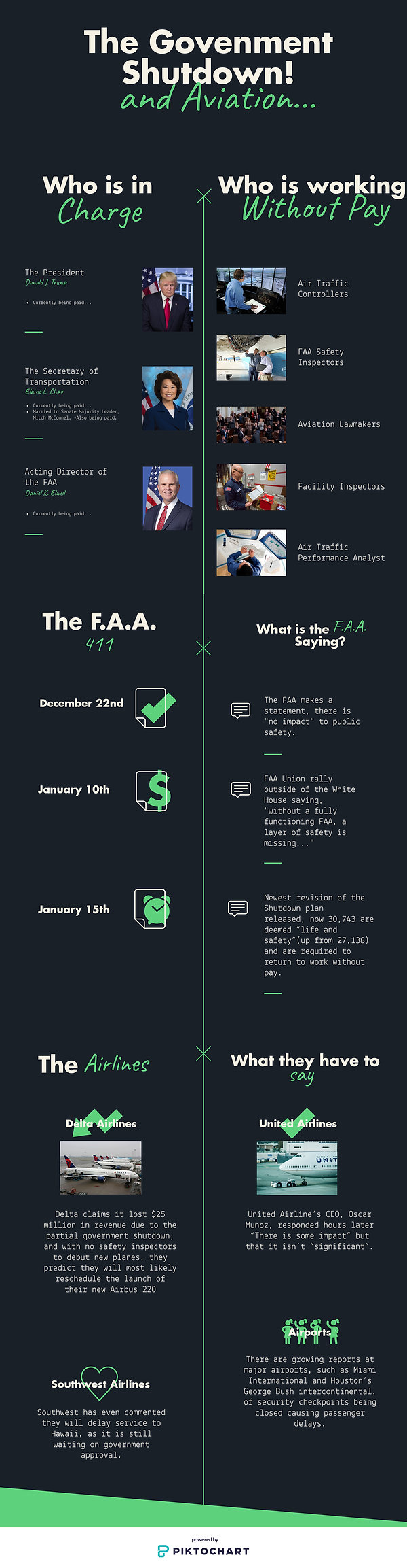 Government Shut down and Aviation Infogr