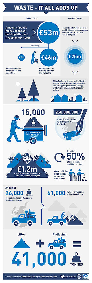 Scottish Waste Facts