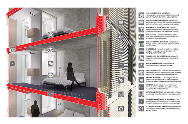 019 Kripalu Housing Sustainability Diagr