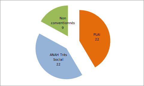 Répartition ANAH Plai parc 1-3-21.png