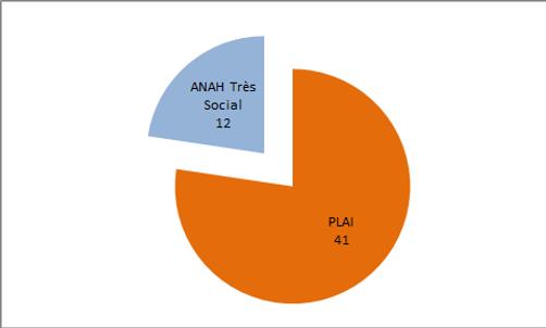 Répartition ANAH Plai projets ou en cour