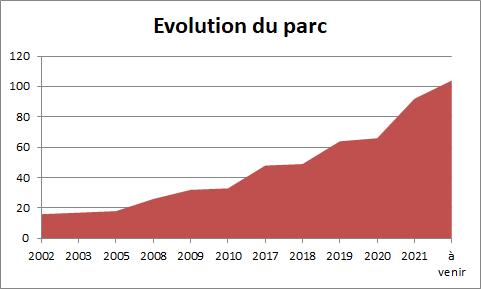 Graphe évolution parc.png