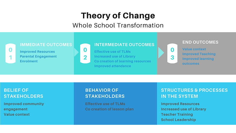 Theory of Change (2).png