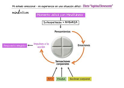Aspirina-con-Mindfulness.png
