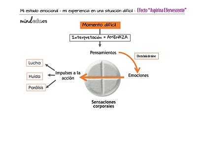Aspirina-sin-Mindfulness.png
