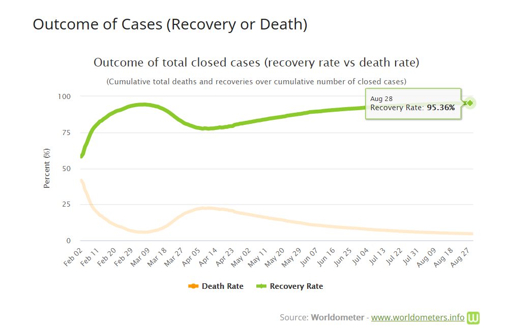 Graph of world recovery rate of Covid 19