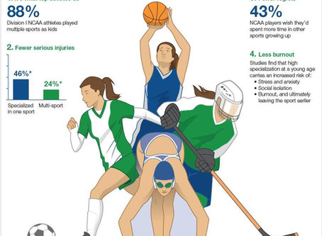 Mayo Clinic: Sports Specialization A Path Rife With Pitfalls For Young Athletes