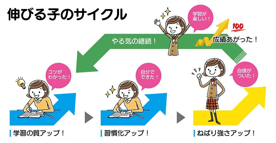 志文舎の伸びるサイクル図