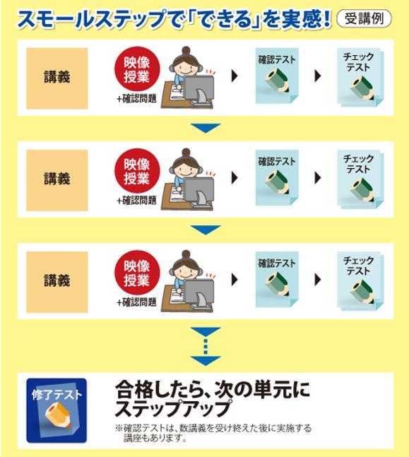 志文舎のスモールステップ図