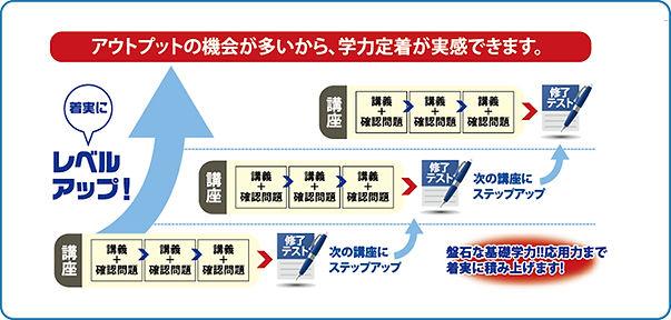 志文舎の学習システム1図