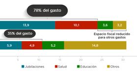 FINANCIAMIENTO PÚBLICO EN TIEMPO DE CRISIS