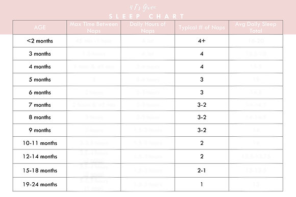 Sleep Chart by Age + FREE Birth Plan