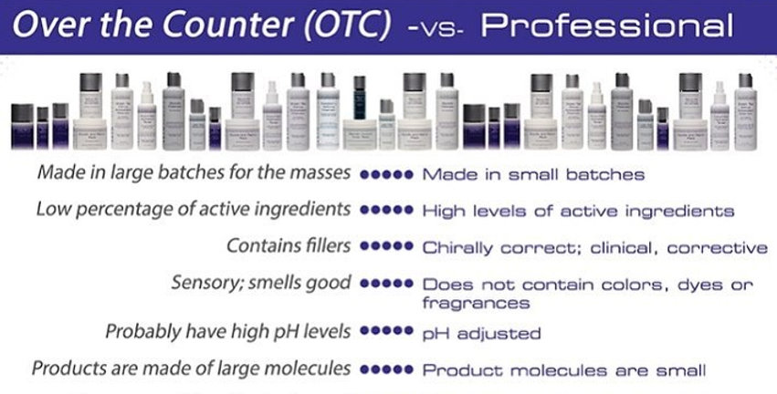 Over the Counter (OTC) vs Professional Skincare Products