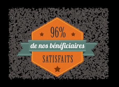 96% de nos bénéficiaires satisfaits !