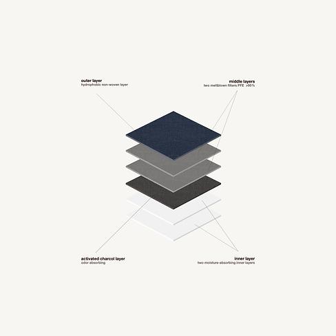 evolvetogether-santorini-KN95-layers_kai