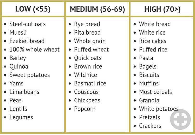Low Glycemic Foods