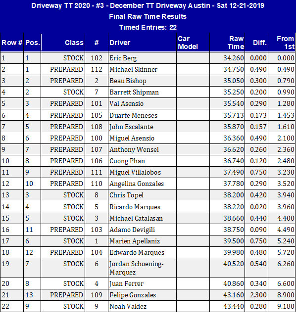 Time Attack Results 9-27-20.jpg