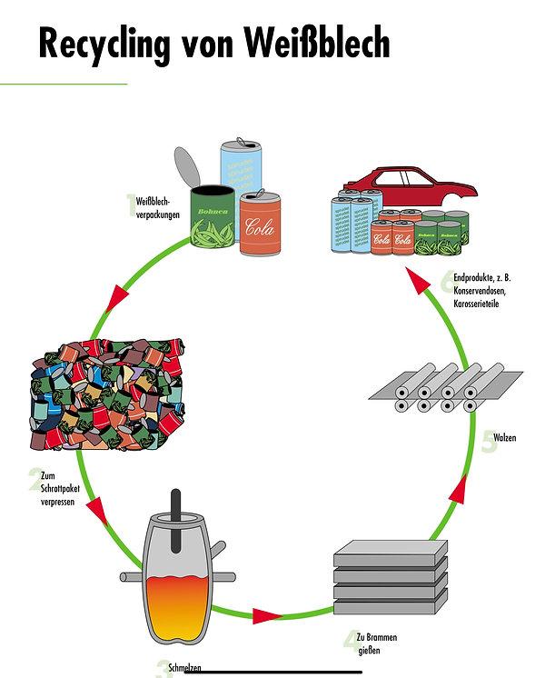 Weißblech Recyclingkreislauf.jpg