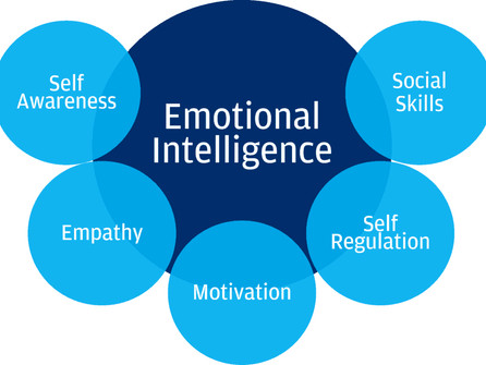 IMPORTANCE OF EMOTIONAL INTELLIGENCE IN TODAY'S WORLD