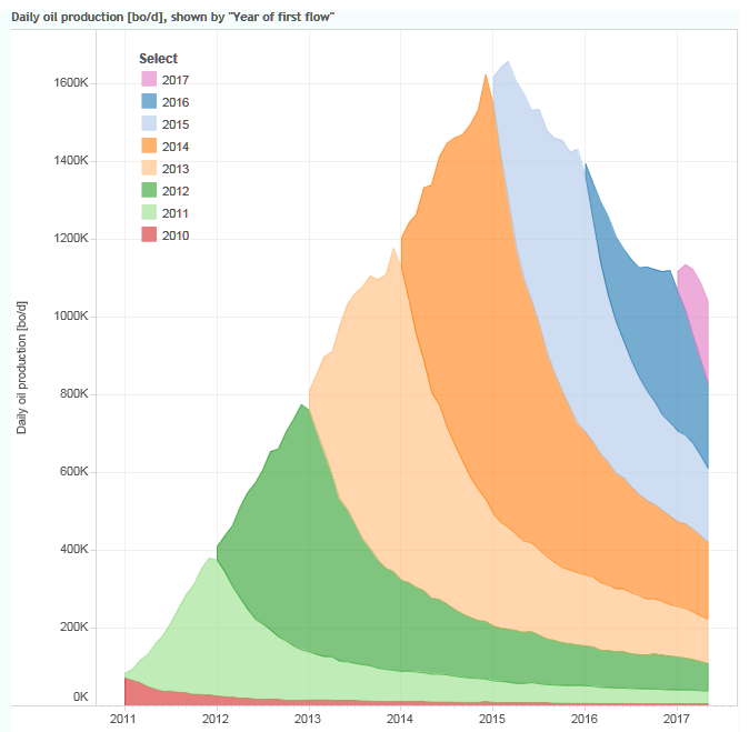 Visualizing Eagle Ford Shale Oil Production