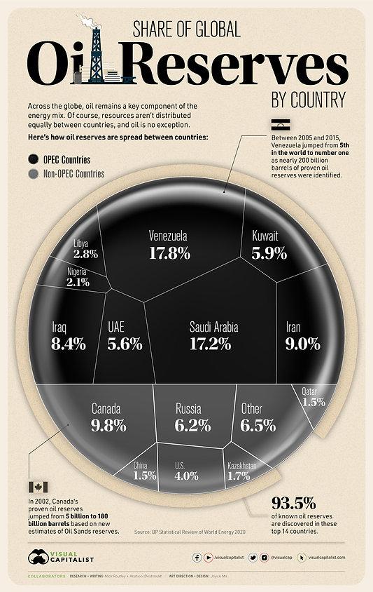 Share_of_Global_Oil_Reserves_Black02.jpg