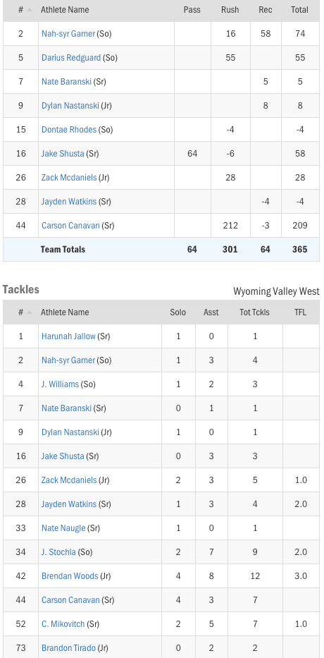 week3stats20184.png
