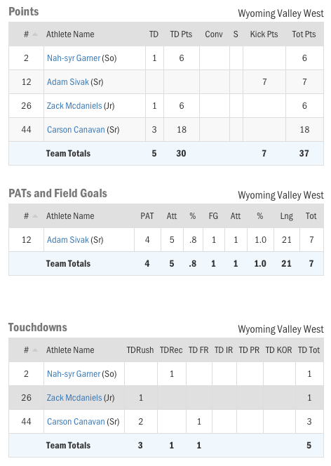 week3stats20182.png