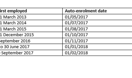 Auto-enrolment timetable for new employers