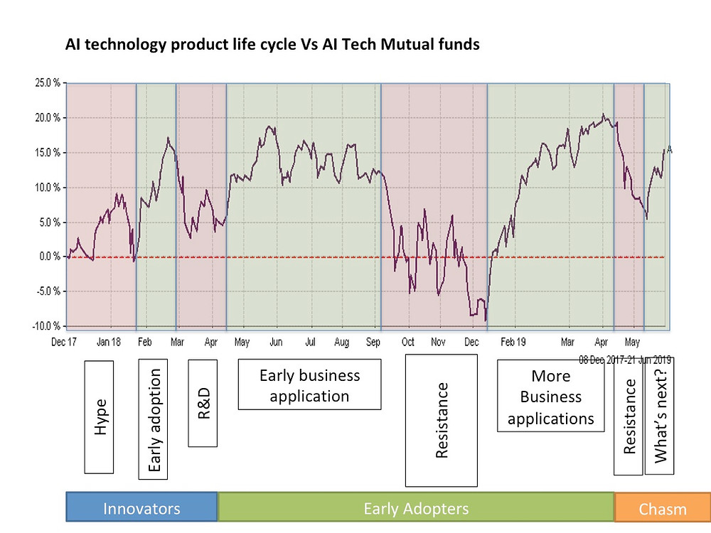 Technology Product Life Cycle vs AI fund price performance