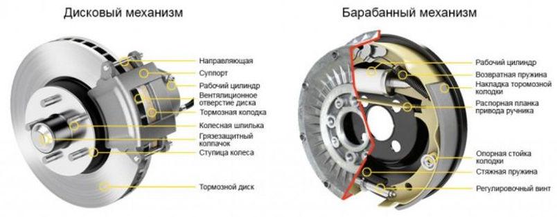 diskovyj-i-barabannyj-mehanizm.jpg