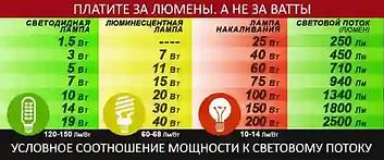 LED светодиодные лампы H4, H7, H3, H1