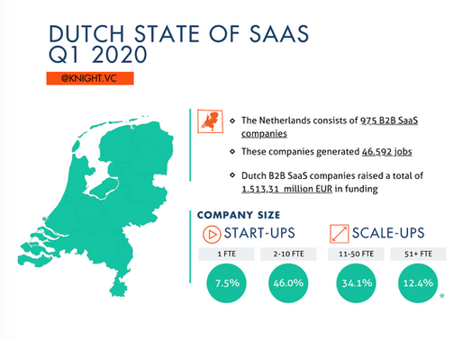 Dutch State Of SaaS Q1 2020