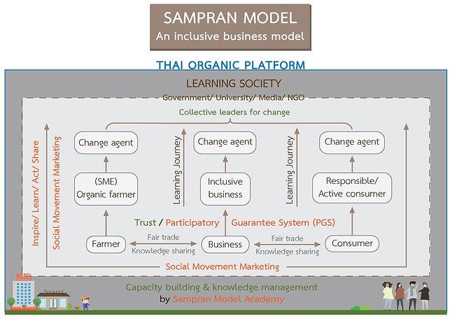 Sampran Model - EN.jpg