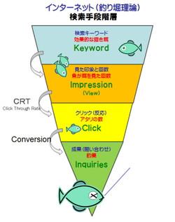検索キーワード広告
