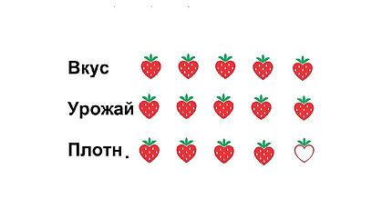 ассортимент плодово ягодных культур земляники для рб
