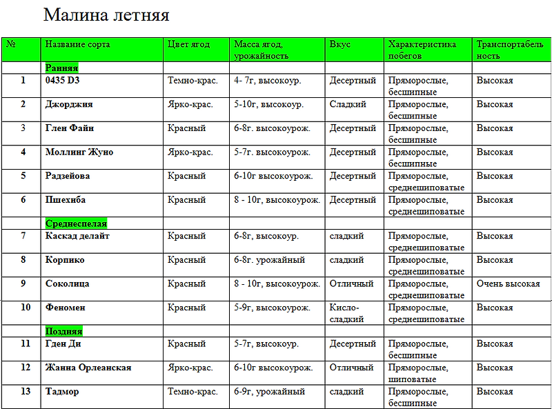 Малина Соколица, малина Пшехиба, малина Джорджия, саженцы малины Пшехиба купить в Минске и почтой