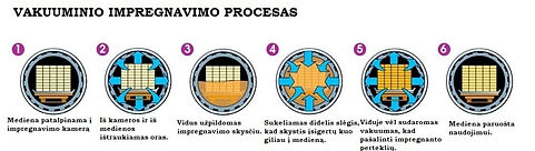 impregnavimo procesas