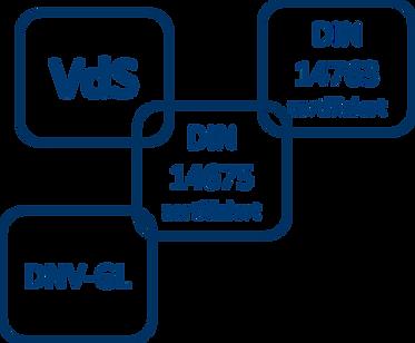 EMDION ist nach DIN und VdS zertifiziert.