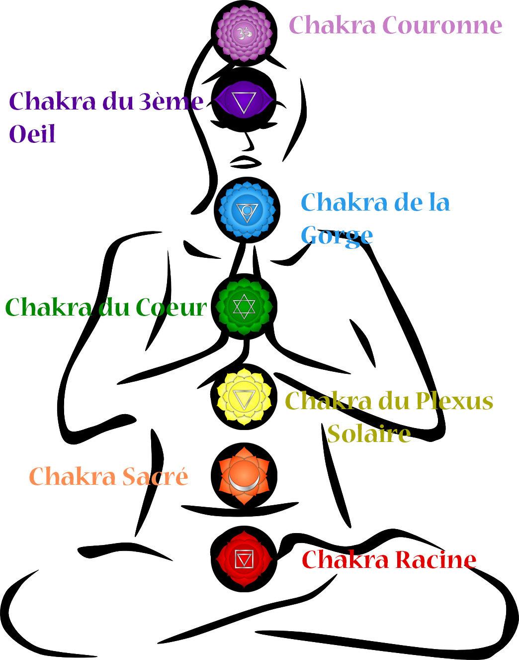 Soin Harmonisation des Chakras