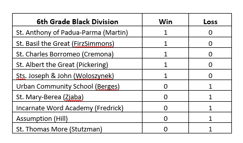 6th  grade standings vball.PNG