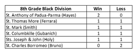 8th grade standings hayes vball.PNG