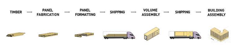 CLT Supply Chain.jpg