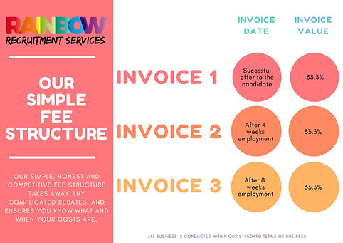 Our Simple Fee Structure