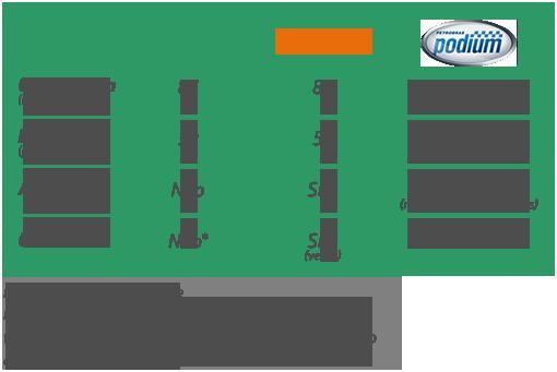 Tabela sobre benefícios da Gasolina Podium
