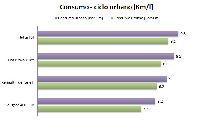 Benefícios da Consumo da Gasolina Podium