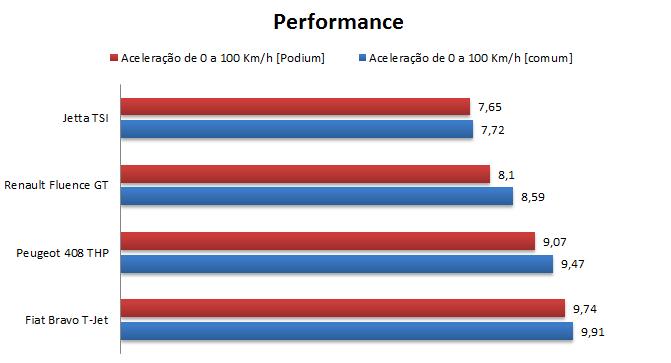 Benefícios da Performance da Gasolina Podium