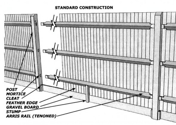 Construct Feather Edge Fence