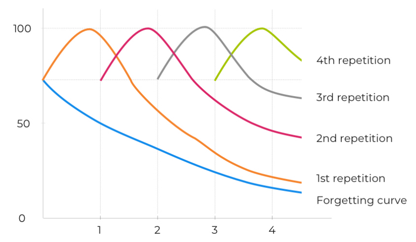 Spaced repetition and forgetting curve