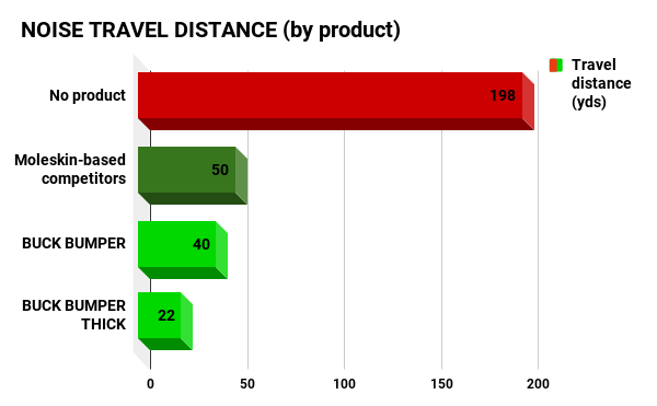 Noise travel distance by product - buck bumper and moleskin